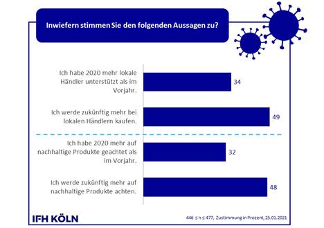 Grafik © IFH Köln