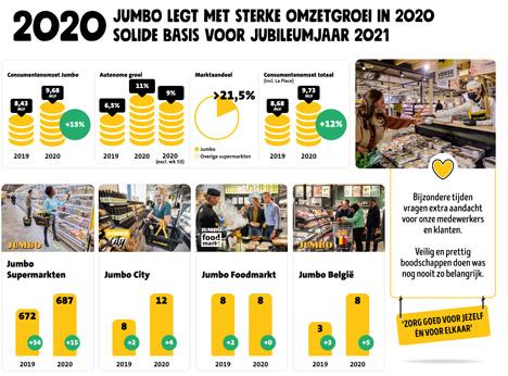Grafik © Jumbo Groep Holding