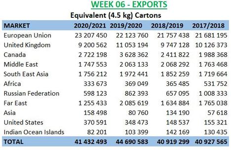 *Aufnahme und Exporte bis zur 6. Woche (zusammengefasst). Grafik © SATI