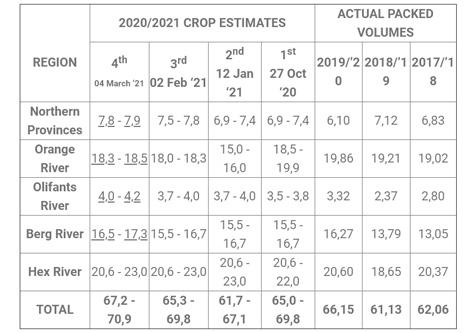 Tabelle 1 – 4. Ertragsschätzung für die Saison 2020/21 (Millionen 4,5 kg entsprechende Kartons). Foto © SATI