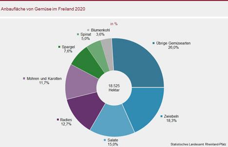 Grafik © Statistisches Landesamtes Rheinland-Pfalz