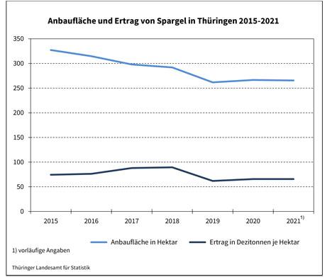 Foto © Thüringer Landesamt für Statistik
