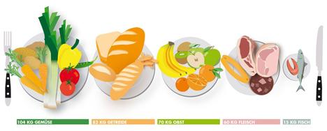 Infografik zu den Ernährungsgewohnheiten der Deutschen. Foto ©  Thomas Häse/Universität Leipzig