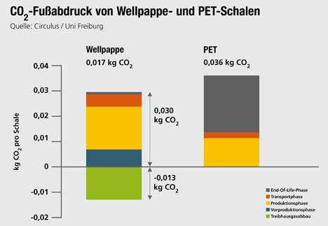 CO2-Fußabdruck Obstschalen Wellpappe und PET. © VDW