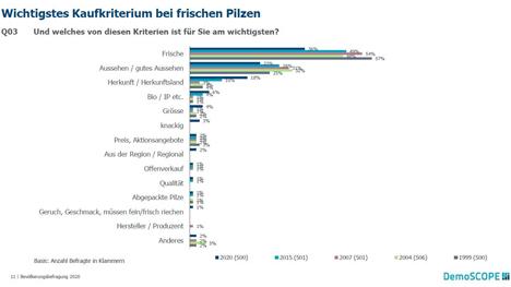 Verband Schweizer Pilzproduzenten © VSP