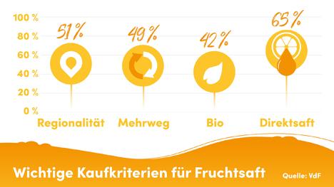 Foto © VdF Verband der deutschen Fruchtsaft-Industrie