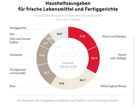 Grafik © Agrarmarkt Austria (AMA)