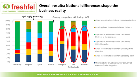 Bild © Freshfel Europe / OECD