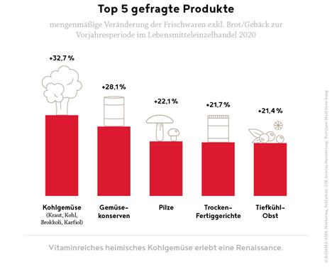 Infografik/Chart  © Agrarmarkt Austria (AMA)