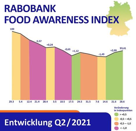 Grafik © Rabobank Deutschland