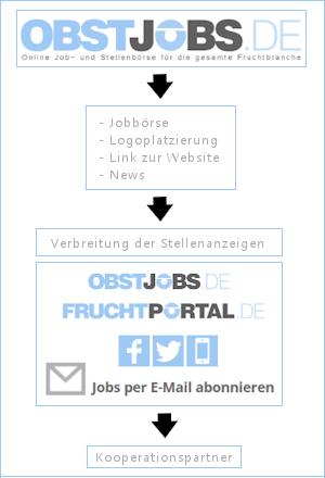 Startpunkt für ein effektives Employer Branding - obstjobs - fruchtportal