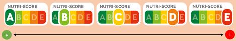 Bild Nutri-Score