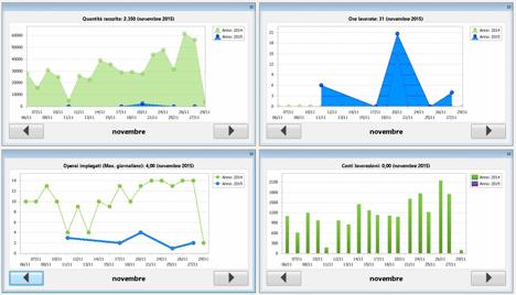 GTApp Echtzeit-Kontrolle von Kosten und Personalaktivitäten