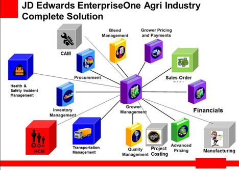 foto End-to-End-Landwirtschafts-Managementlösung
