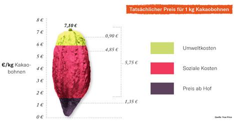 Tatsächlicher Preis für 1kg Kakaobohnen. Foto © Jamie Burton, FoodUnfolded®