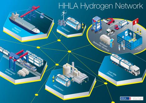 Aktivitäten im Rahmen der HHLA-Wasserstoffstrategie. Foto © HHLA