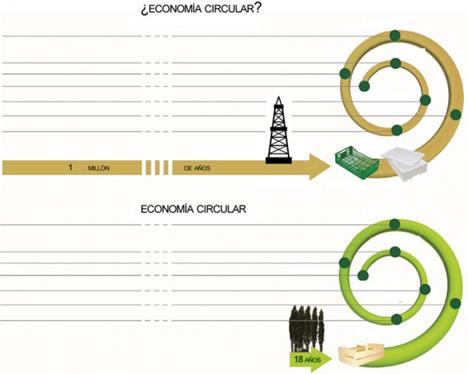 Quelle © Fedemco Kreiswirtschaft als ein Allheilmittel für die Umwelt